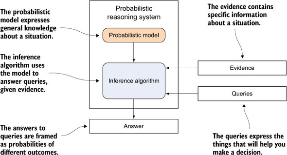 Probabilistic Programming Baysian Inference Artificial Intelligence Beyond Neural Networks & Deep Learning