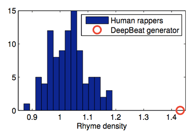 Dope Learning Deep Beats Deep Learning Music Lyric Generation