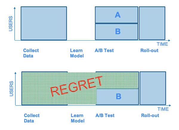 Netflix A/B Testing Regret Tony Jebara Netflix Deep Learning Applications Digital Apps Websites UX UI