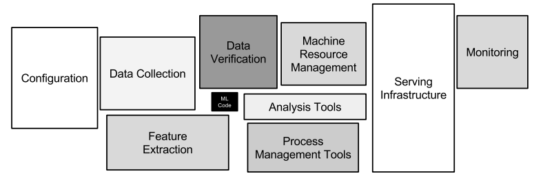 Hidden Technical Debt of Machine Learning Systems Google